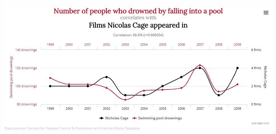 Gráfico mostra a correlação entre o número de mortes por afogamento ao cair em piscinas, nos EUA, e o número de filmes lançados com o ator Nicholas Cage, num ano.
